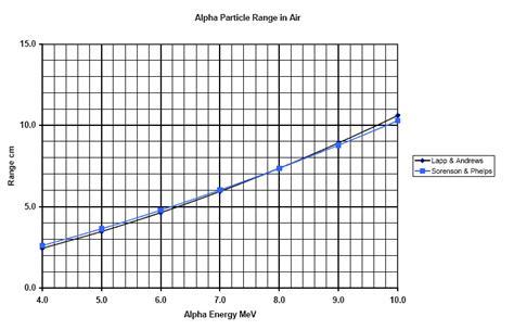 electron penetration of Range